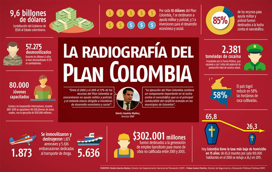 Conozca los datos más importantes del Plan Colombia