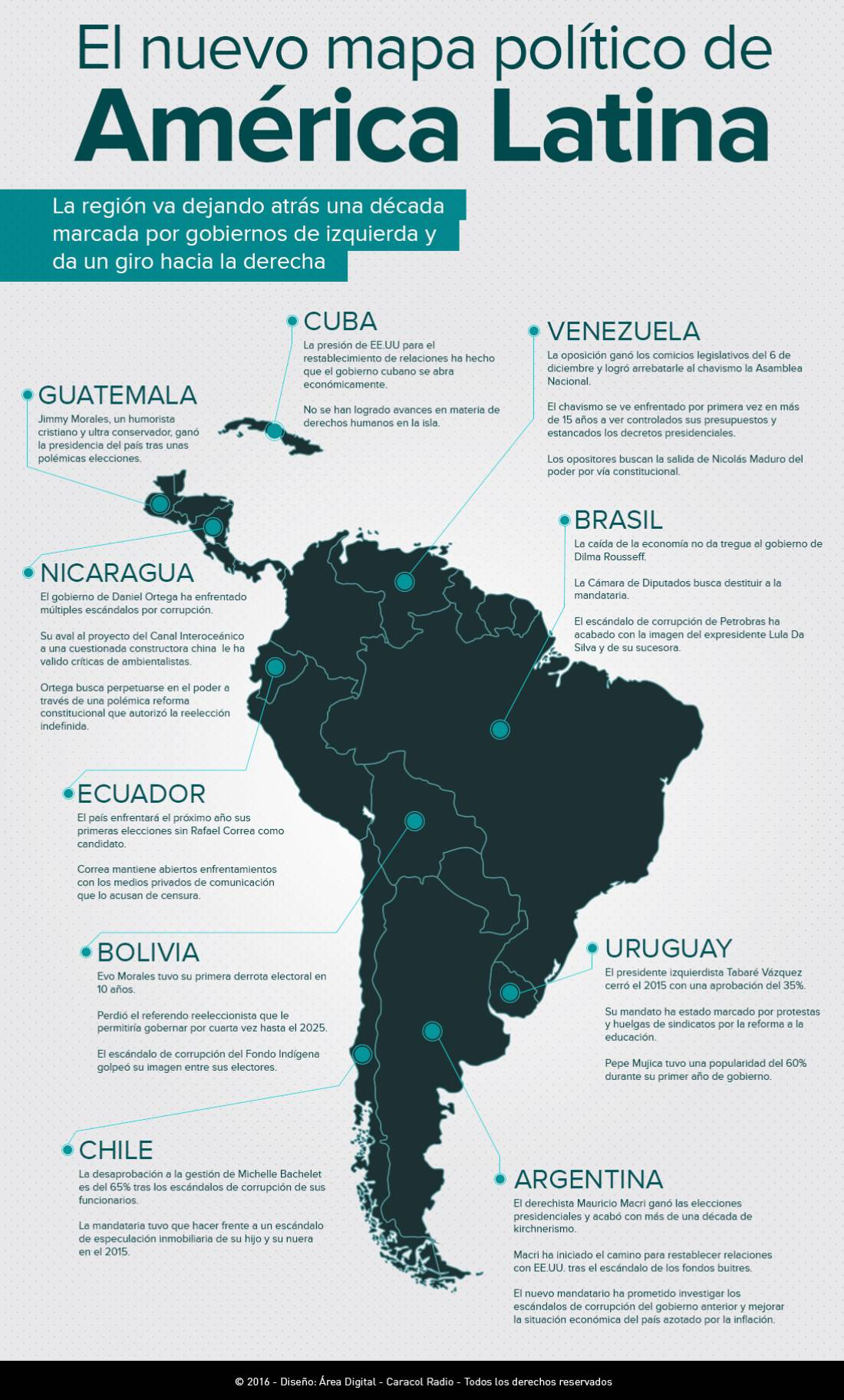 El nuevo mapa político de América Latina
