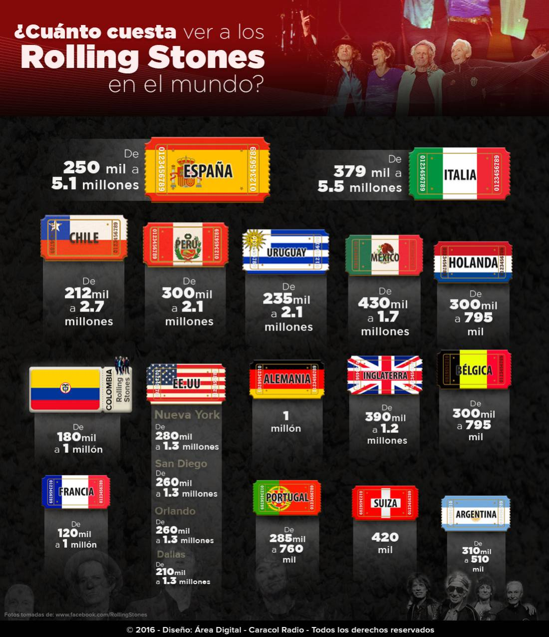 Boletas en los Rolling Stones: ¿Cuánto pagan los demás países por Tener a los Rolling Stones en sus escenarios?