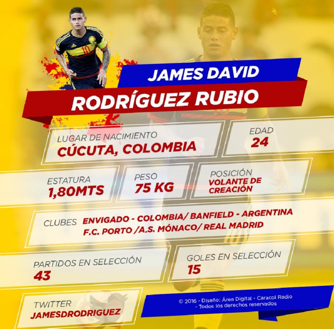 [Infografía] Perfil del gran '10' de la Selección Colombia