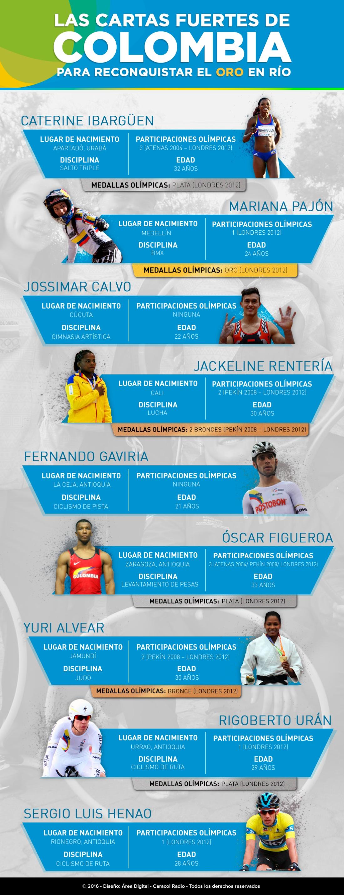 Colombia Juegos Olímpicos Río de Janeiro: Las cartas fuertes de Colombia para reconquistar el oro en Río