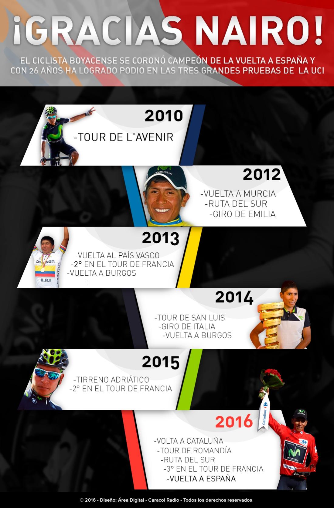 Títulos de Nairo Quintana: ¡Gracias Nairo!