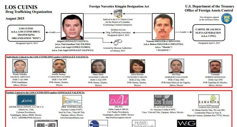 Otros 6 colombianos en la lista negra del Departamento del Tesoro de EE.UU.