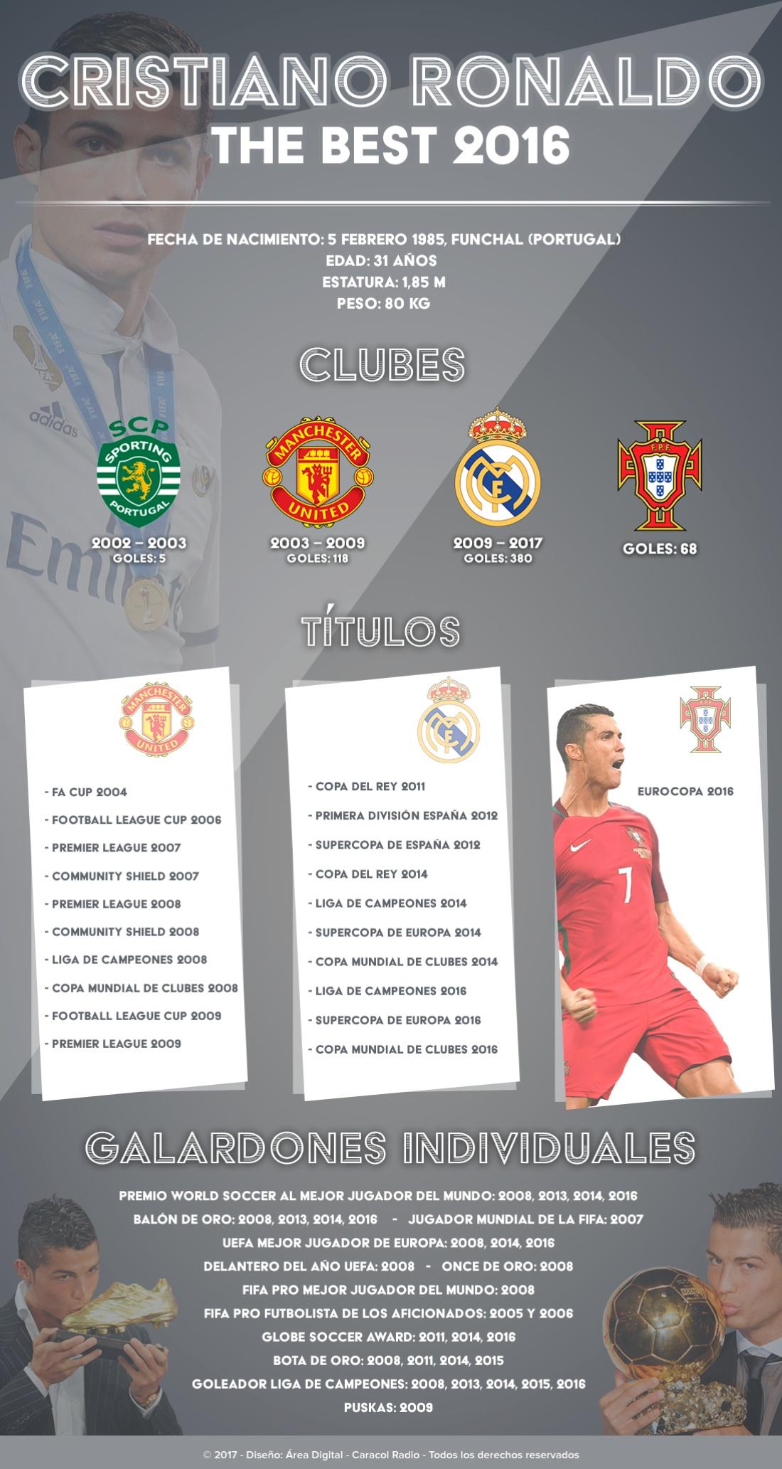 Infografía Cristiano Ronaldo The Best: Cristiano Ronaldo, ¡The Best!