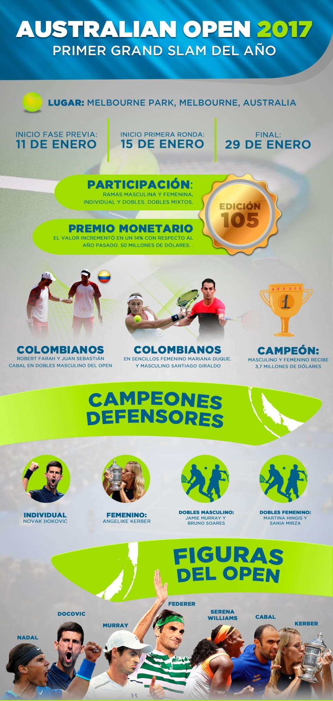 Australian Open 2017: Colombia presente en el Australian Open