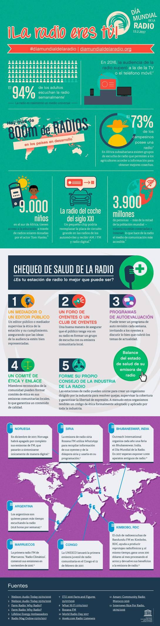 Día Mundial de la Radio: El 94 % de los adultos escuchan radio semanalmente y otros datos