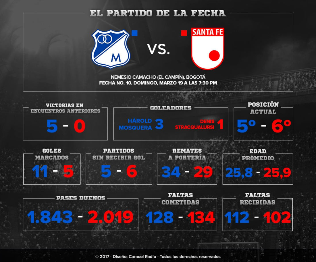 Números Millonarios Santa Fe Liga Águila: Los números de Millonarios y Santa Fe, previo al clásico 288 en Liga