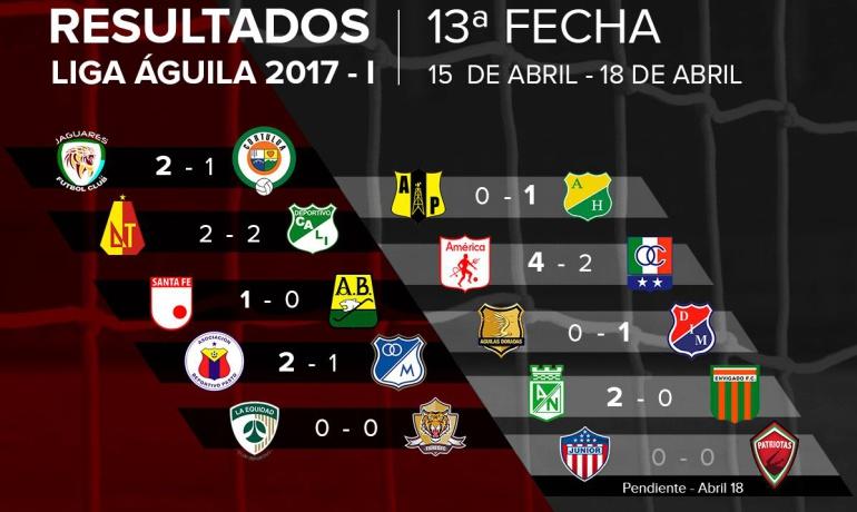 fecha 13 en Liga Águila: Partidos y resultados de la fecha 13 en Liga Águila