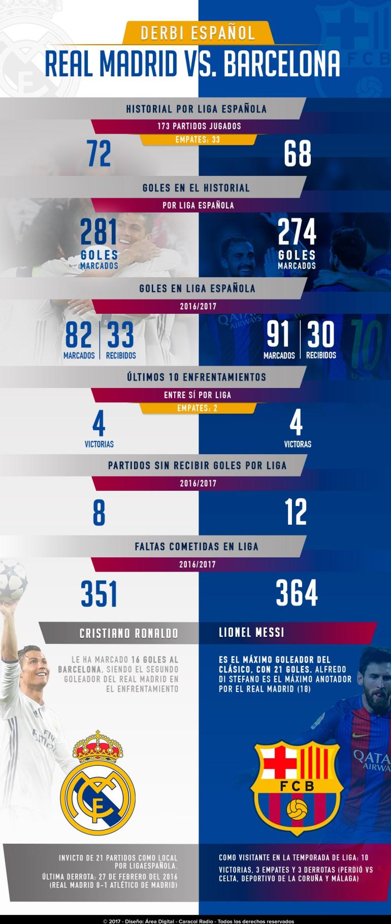 En números, el clásico 233 entre Real Madrid y Barcelona