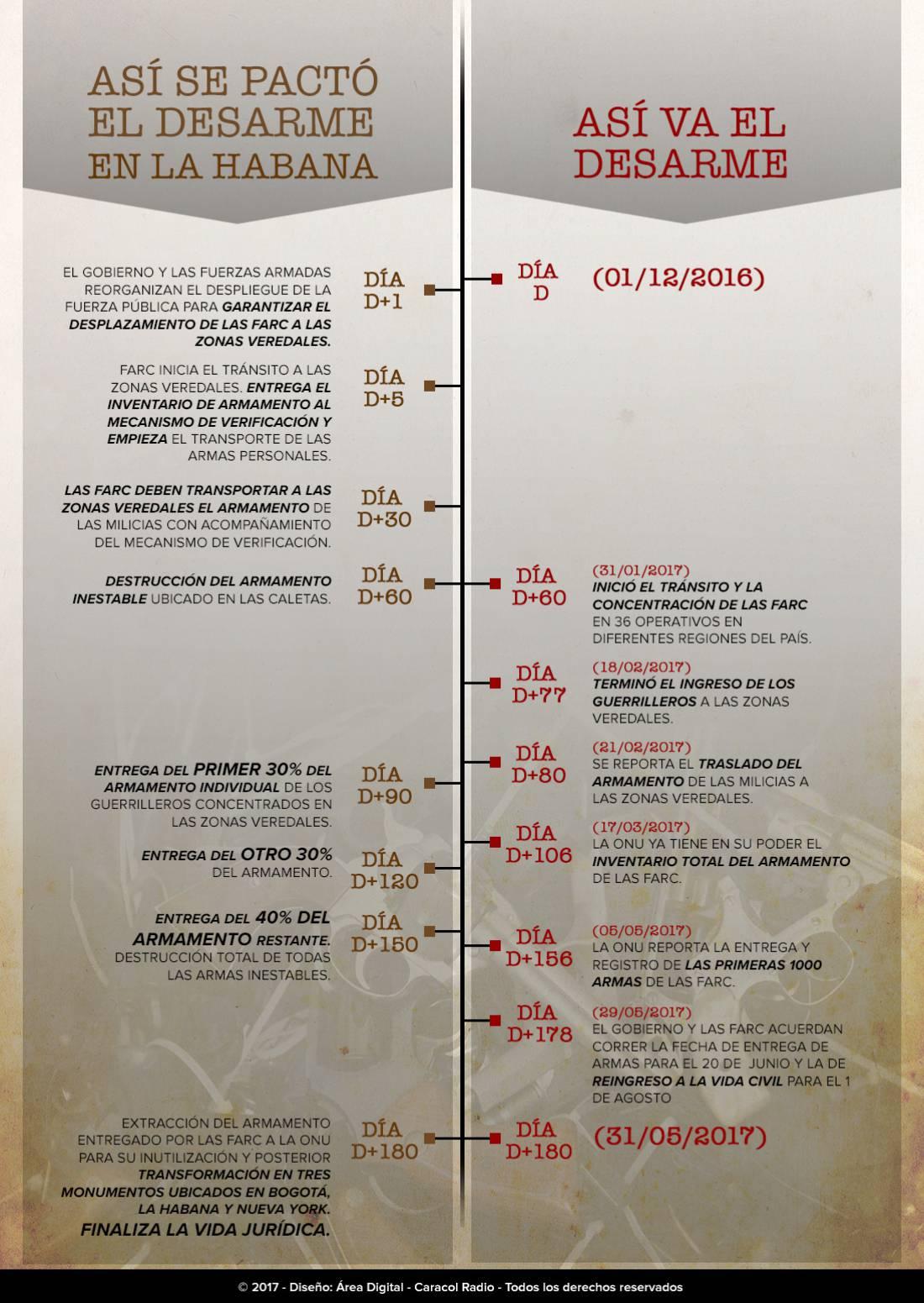 Proceso de paz en Colombia, D+180: Infografía: Los calendarios del desarme