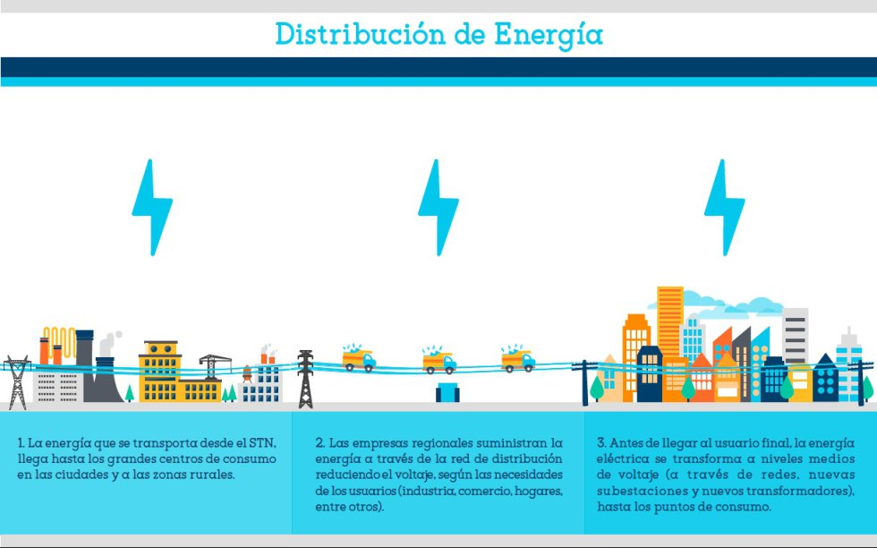 Así es el proceso de la energía en Colombia