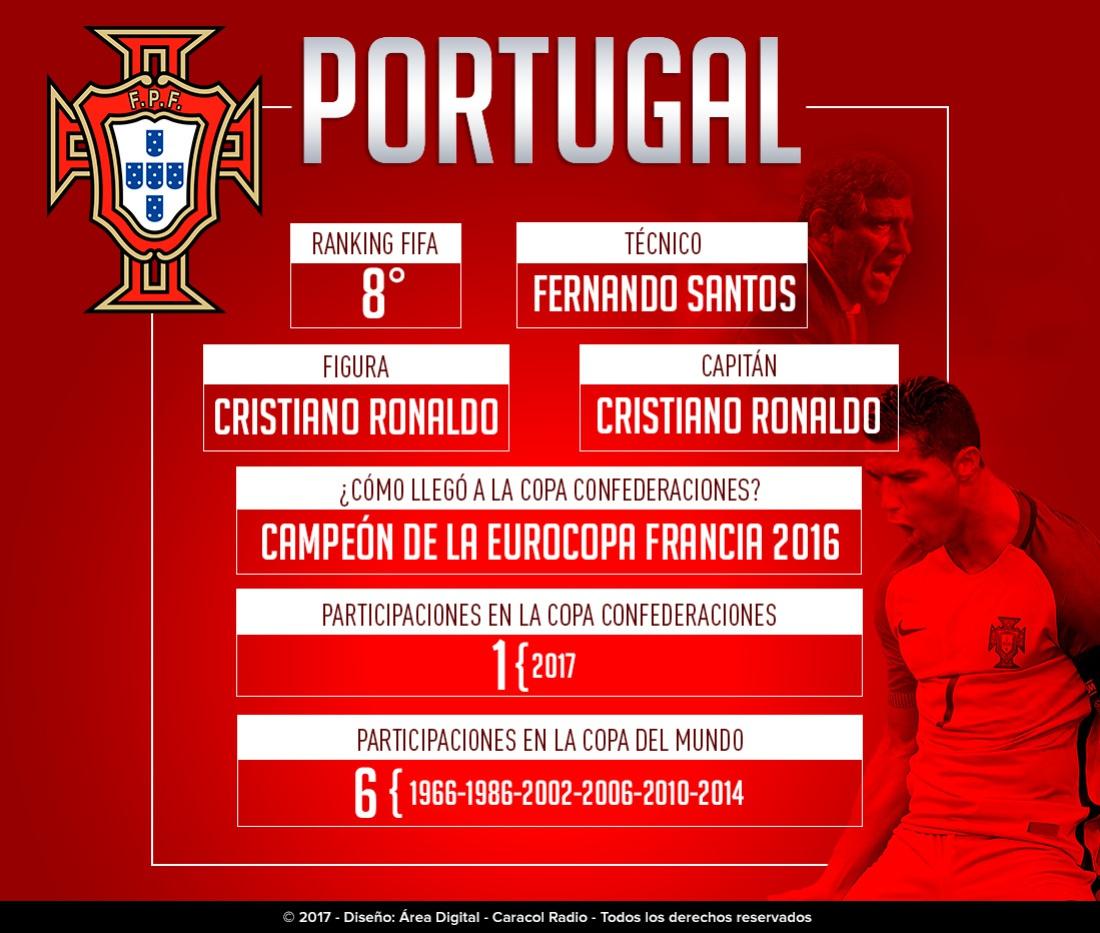 Portugal Copa Confederaciones: Portugal: El campeón de Europa busca su primera conquista de la Confederaciones