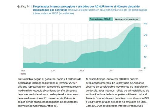 Desplazados en Colombia: Colombia sigue siendo el país con más número de desplazados internos con 7,4 millones: Acnur