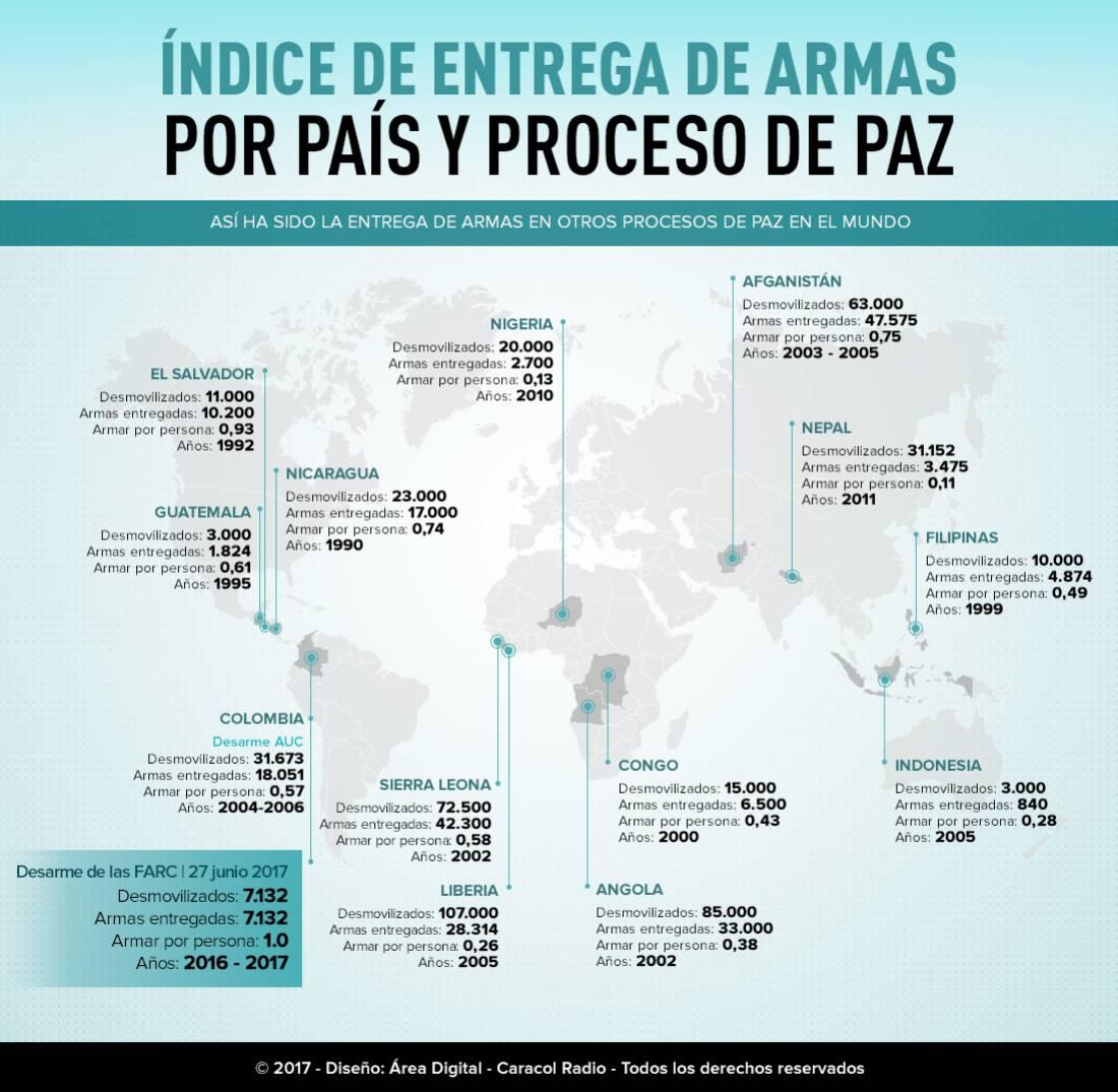 Entrega de armas en otros procesos de paz en el mundo: El índice de entrega de armas por país y proceso de paz