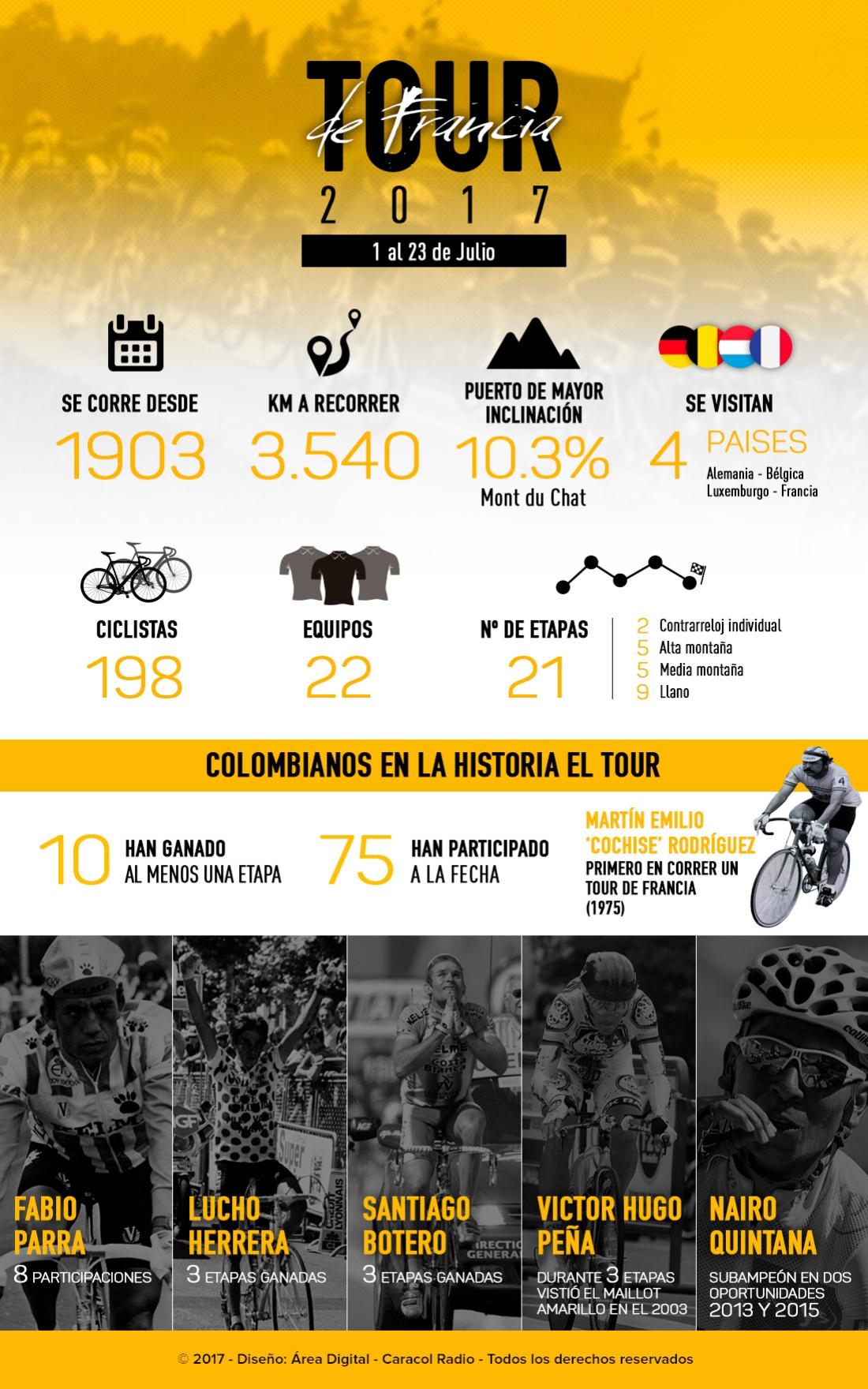 Colombianos historia Tour de Francia: Colombianos en la historia del Tour de Francia