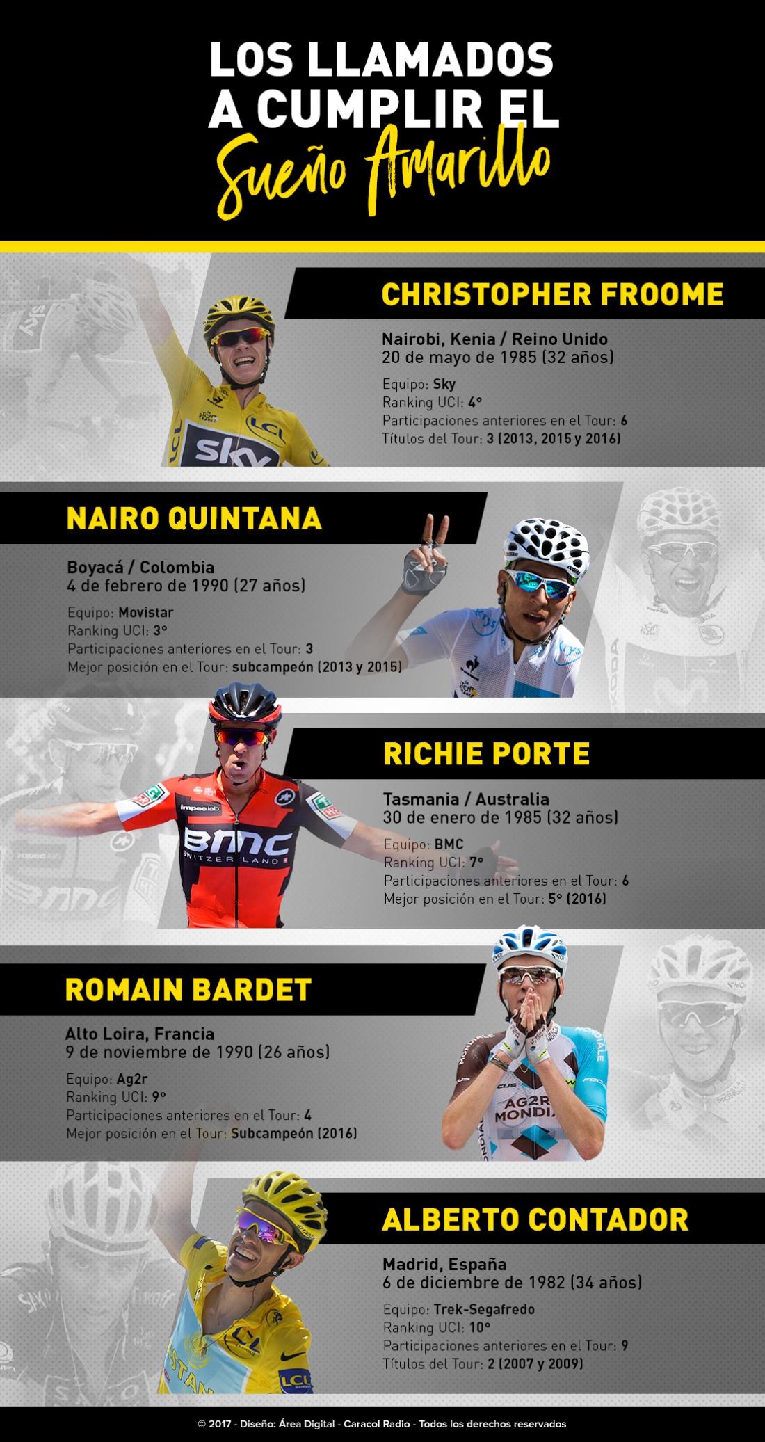 Tour de Francia favoritos: Los favoritos para quedarse con el Tour de Francia