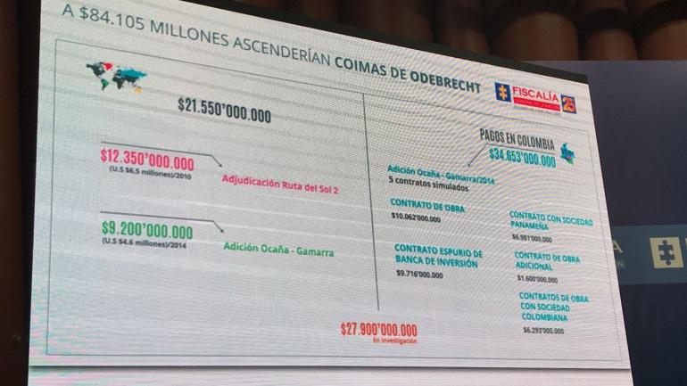 El senador Bernardo José 'ñoño' Elías no podrá viajar a Estados Unidos