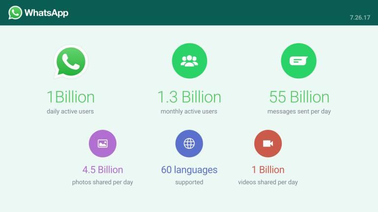 ¿Cuántas personas usan whatsapp?: Mil millones de personas usan Whatsapp