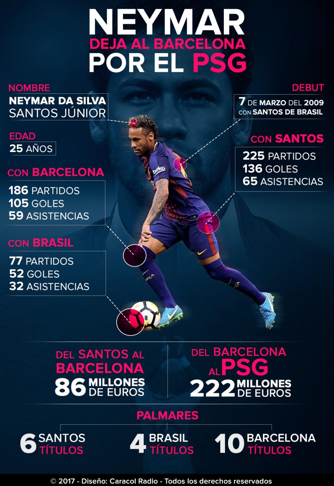 Números carrera deportiva Neymar: En números: la carrera deportiva de Neymar, el nuevo crack del PSG