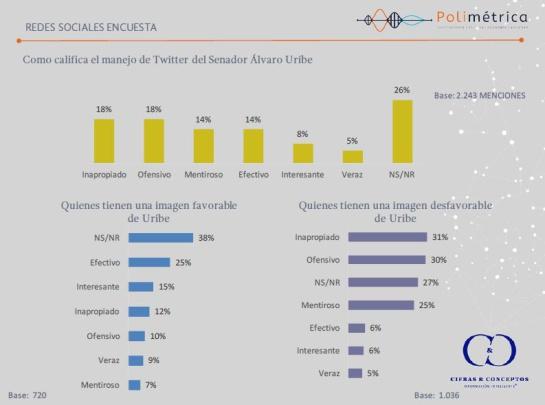 Insultos entre Uribe y Daniel Samper Ospina: Así ven los colombianos el manejo del expresidente Uribe a su cuenta de Twitter