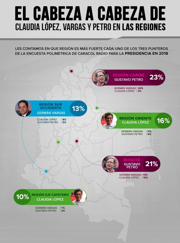 Así votarían las regiones en las elecciones de presidente de Colombia: Las regiones opinaron de cara a las presidenciales de 2018