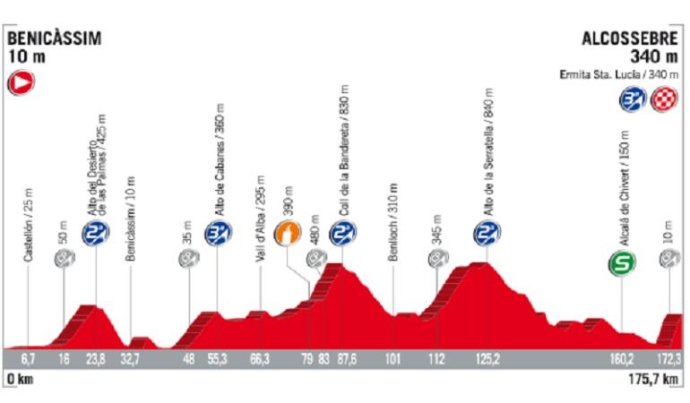 Ciclista Alexey Lutsenko gana quinta etapa de Vuelta España