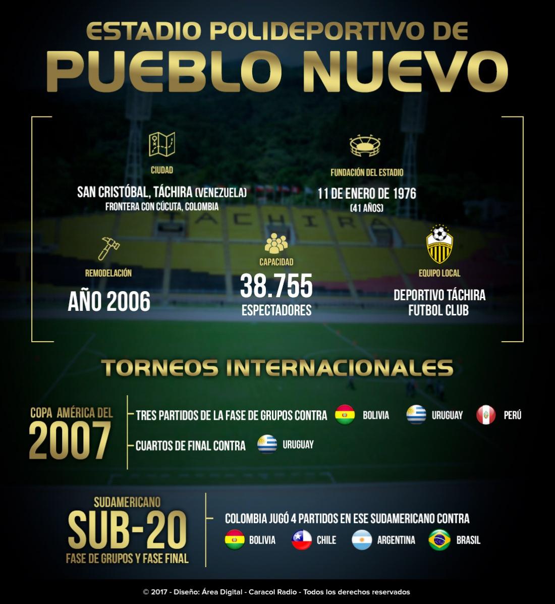 Estadio Pueblo Nuevo Colombia Venezuela: Conozca el estadio Pueblo Nuevo: sede del juego entre Colombia y Venezuela