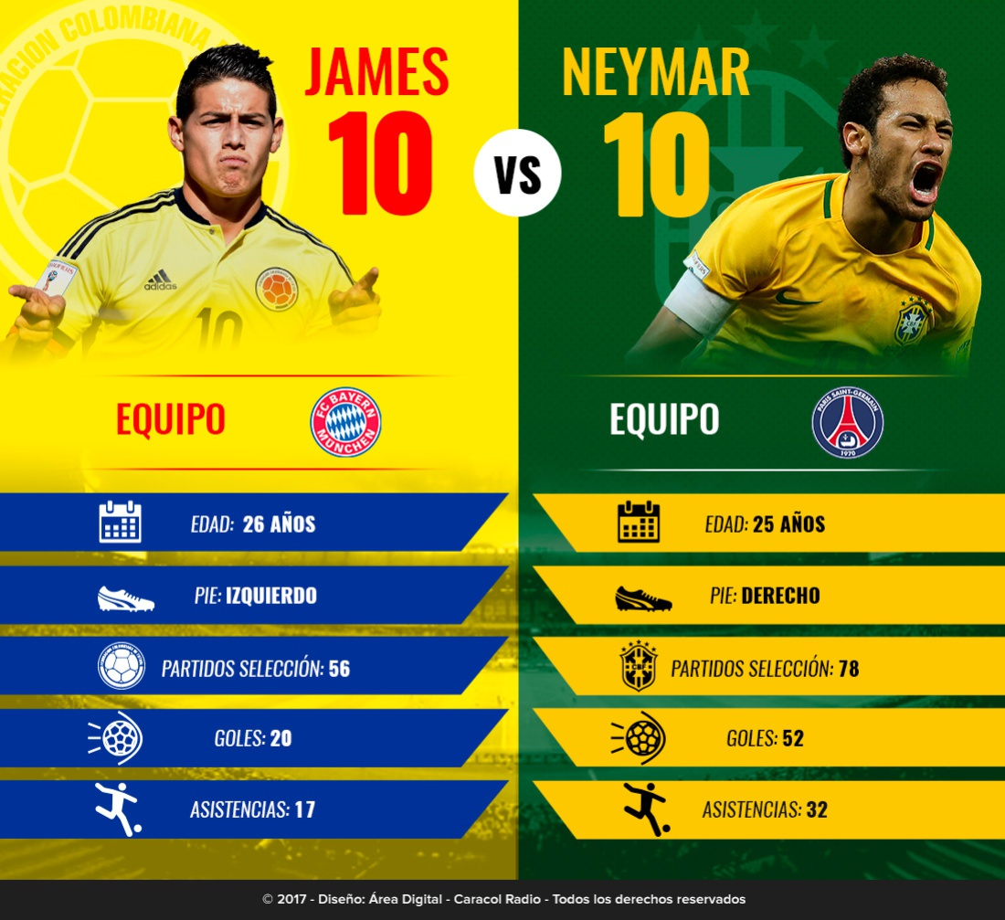 James Neymar Cracks: Duelo de cracks: James VS. Neymar