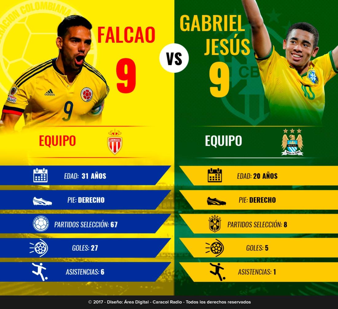 Falcao Gabriel Jesús: Duelo de goleadores: Falcao Vs. Gabriel Jesús