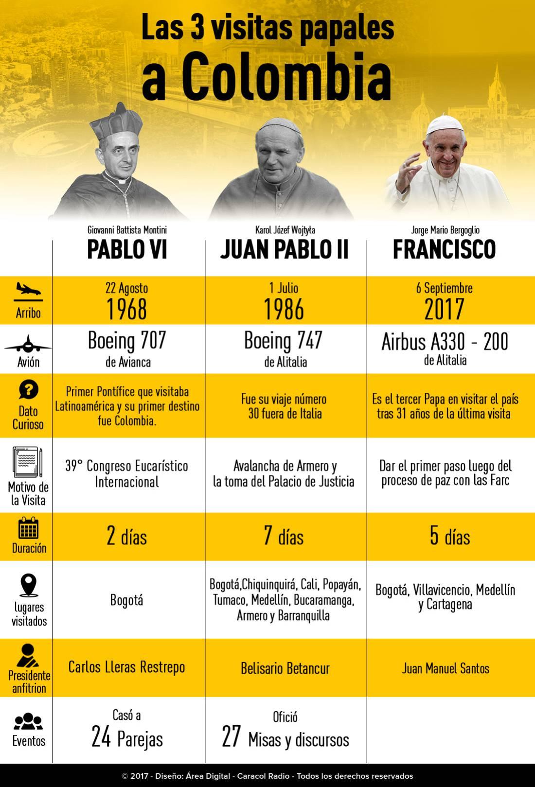 En vivo visita del papa Francisco a Colombia, datos curiosos de las visitas papales en Colombia,: 8 datos curiosos de las visitas papales en Colombia