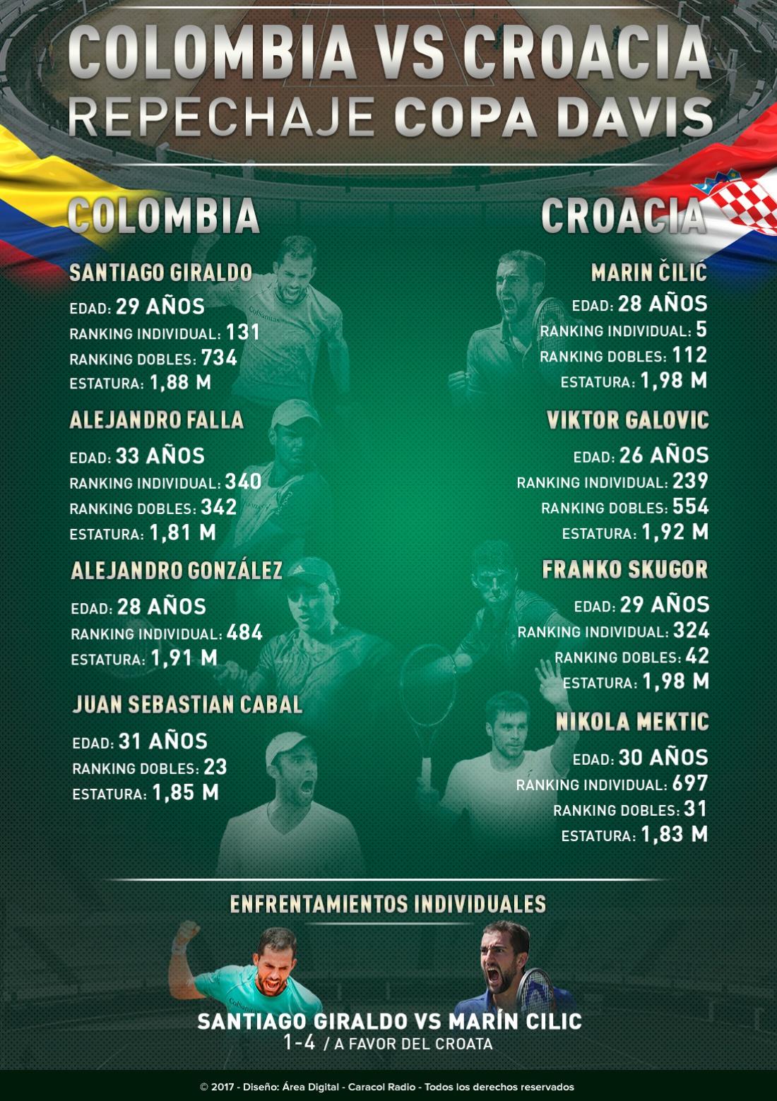 Copa Davis Colombia Croacia: Colombia Vs. Croacia, por la Copa Davis