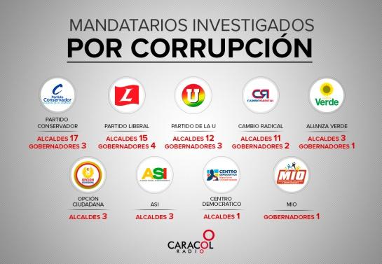 La lucha de la Fiscalía contra la corrupción, necesaria, pero con efectos políticos