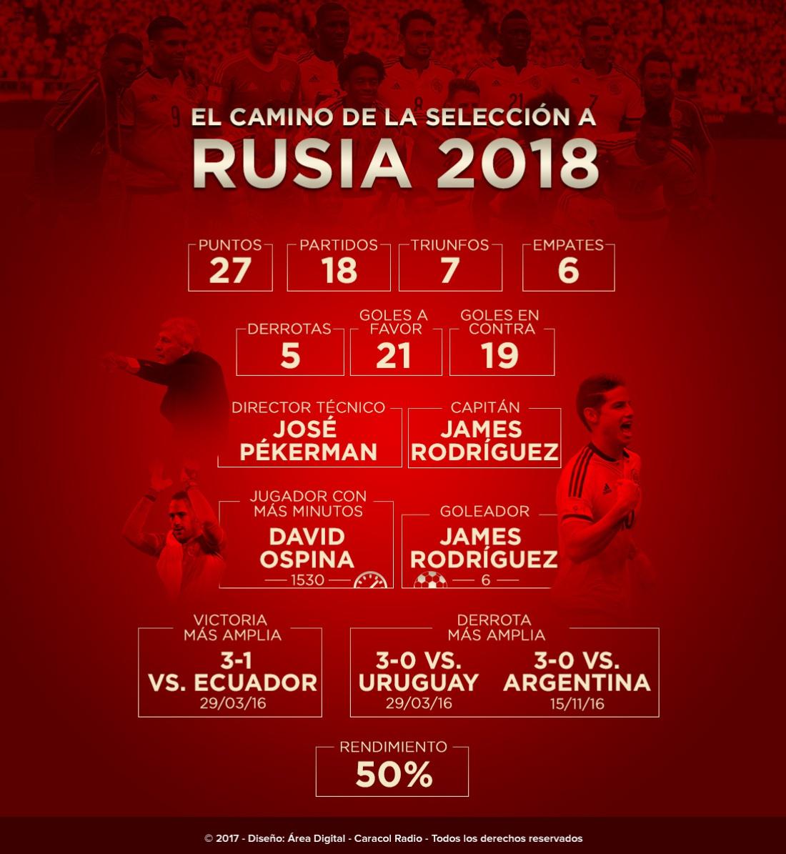 Camino Rusia 2018: El camino de Colombia a Rusia 2018
