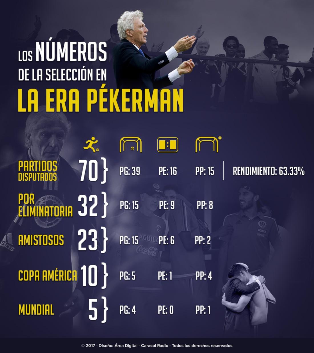 Números José Pekerman Selección Colombia: Los números de José Pékerman al frente de la Selección Colombia