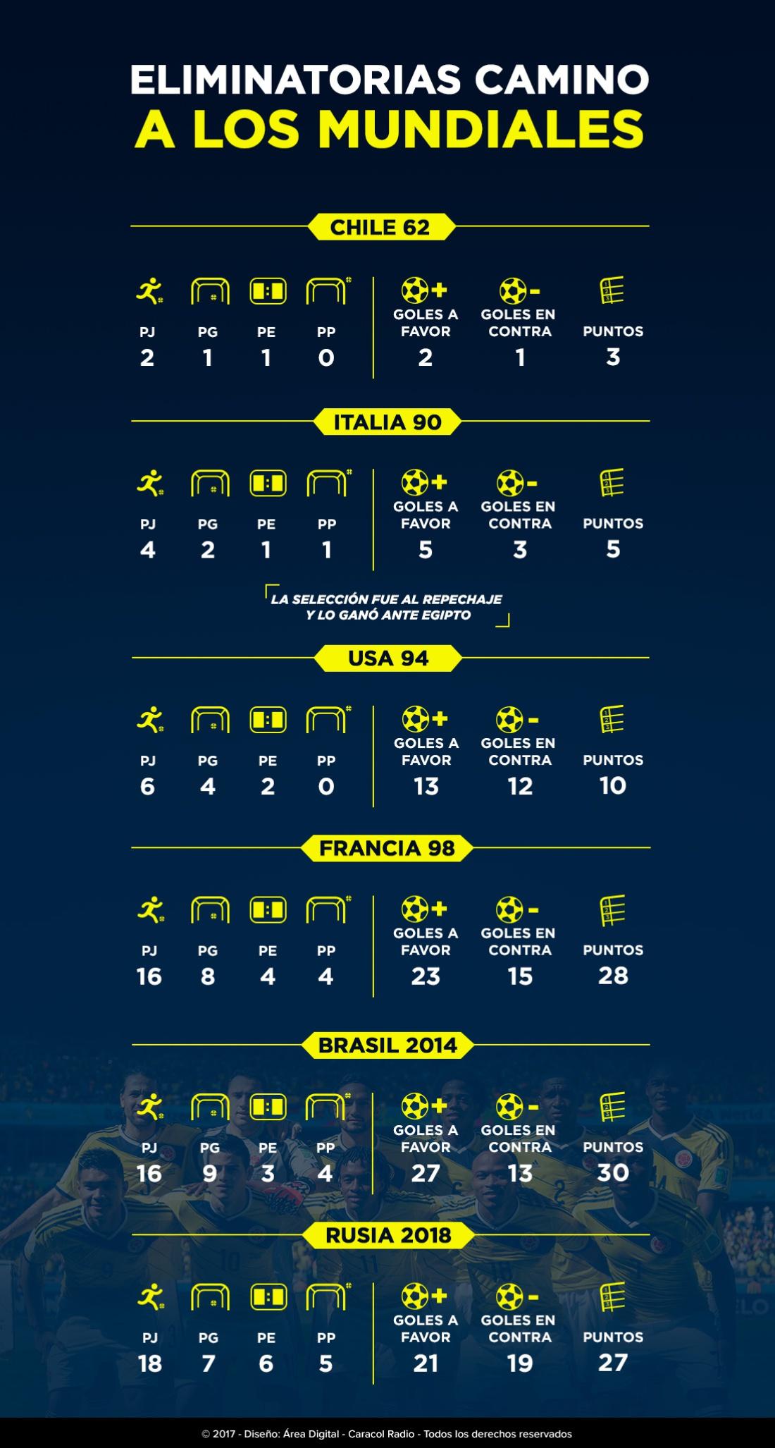 Colombia clasificación sexto Mundial Rusia 2018: Colombia sella la sexta participación a una Copa del Mundo en su historia