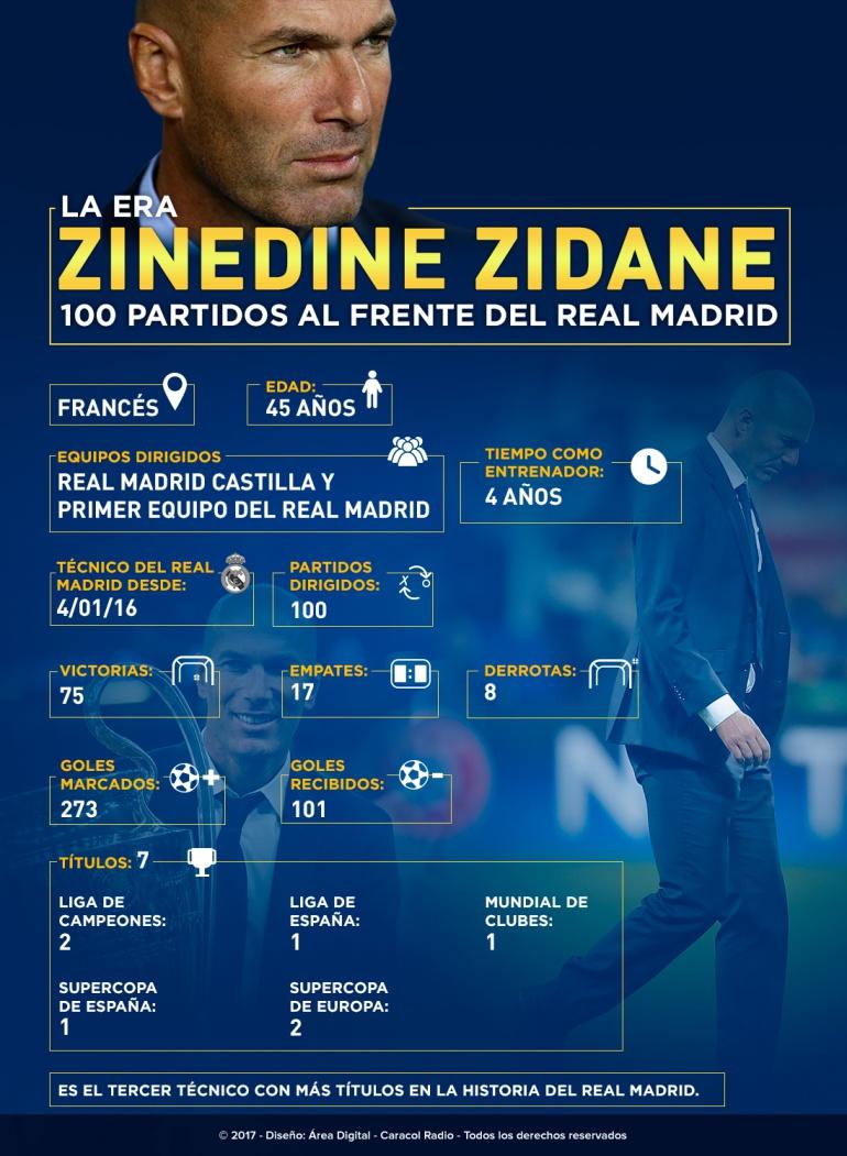 Infografía Zinedine Zidane: La era Zidane: el francés llegó a los 100 partidos con el Real Madrid