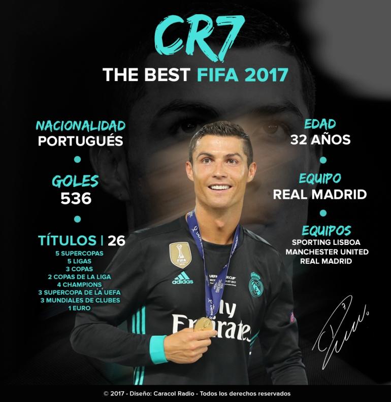 Cristiano Ronaldo mejor jugador del mundo FIFA 2017: ¡SIOUH!: Cristiano Ronaldo, el mejor jugador del mundo para la FIFA en 2017