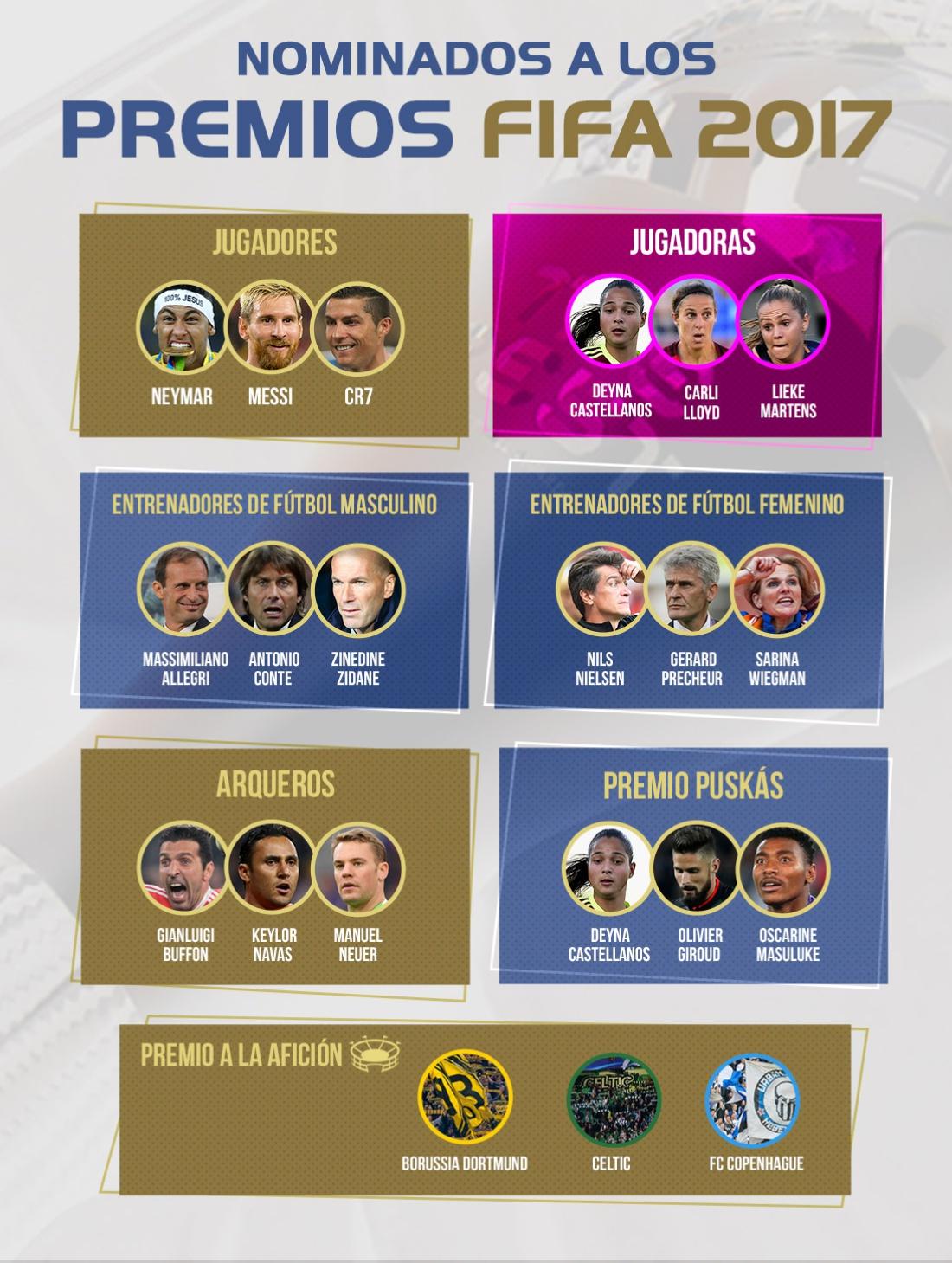 The Best 2017: The Best 2017, la FIFA premia a los mejores del mundo