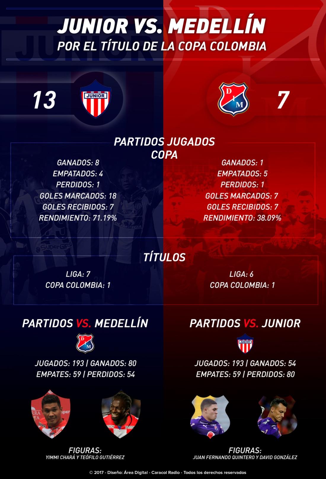 Junior Vs. Medellín cara a cara fútbol colombiano: Junior Vs. Medellín, cara a cara por un nuevo título del fútbol colombiano