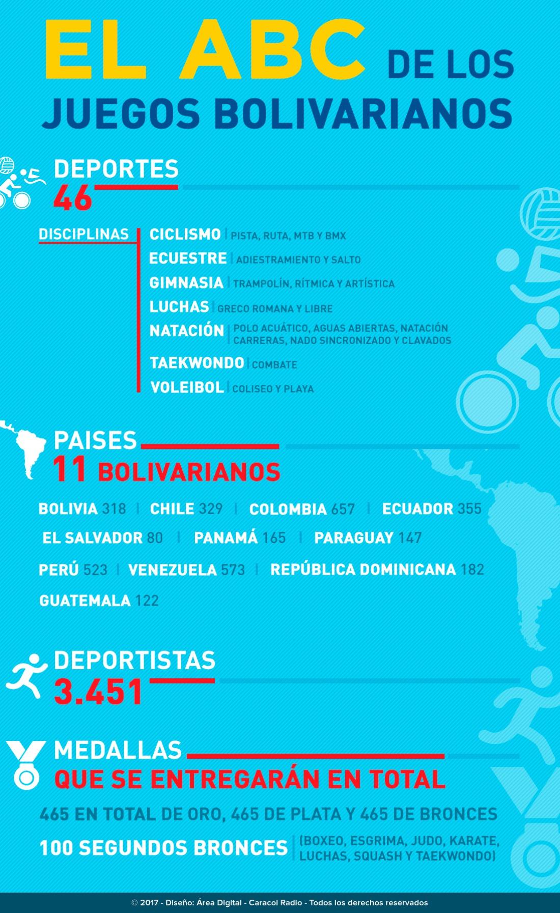 ABC Juegos Bolivarianos: El ABC de los Bolivarianos, todo lo que necesita saber de los Juegos