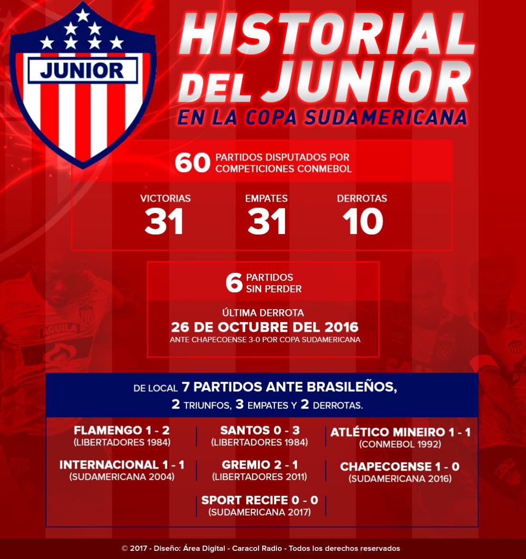 Junior historial Conmebol: Junior busca su primera final continental: repase su historial en torneos Conmebol