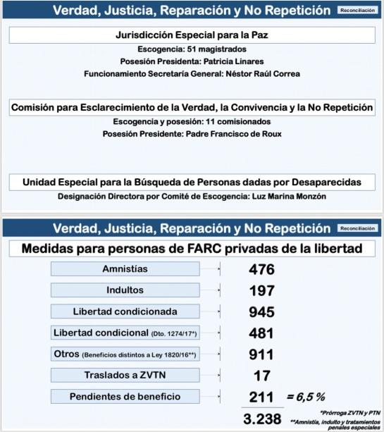 """Conclusiones de la reunión Santos - Farc sobre implementación de los acuerdos de paz: Santos: """"Antes del 15 de enero voy a posesionar a los magistrados de la JEP"""""""