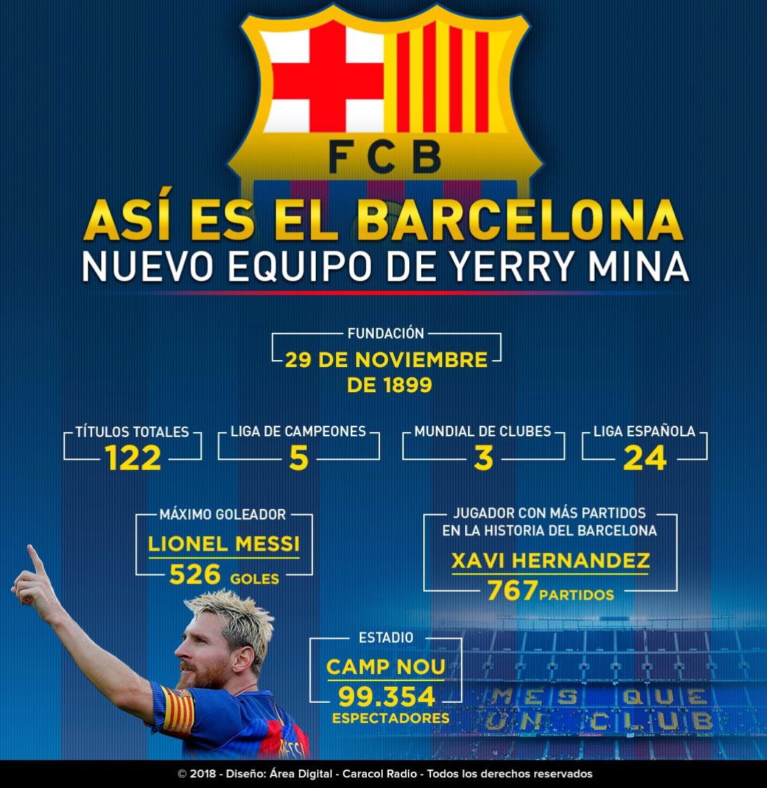 yerry Mina Barcelona: Así es el Barcelona, equipo al que llega Yerry Mina