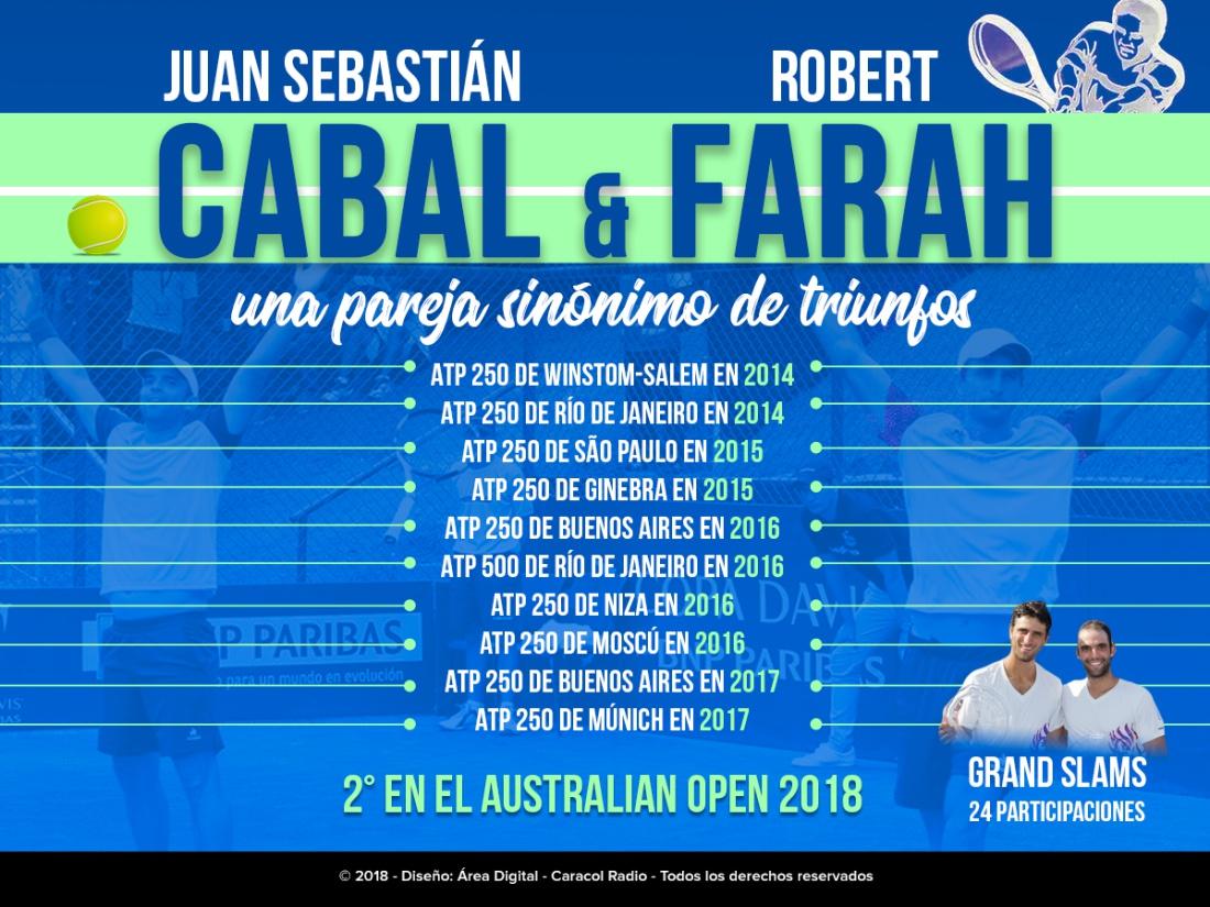 Australia Open Cabal y Farah: Cabal y Farah, orgullo colombiano