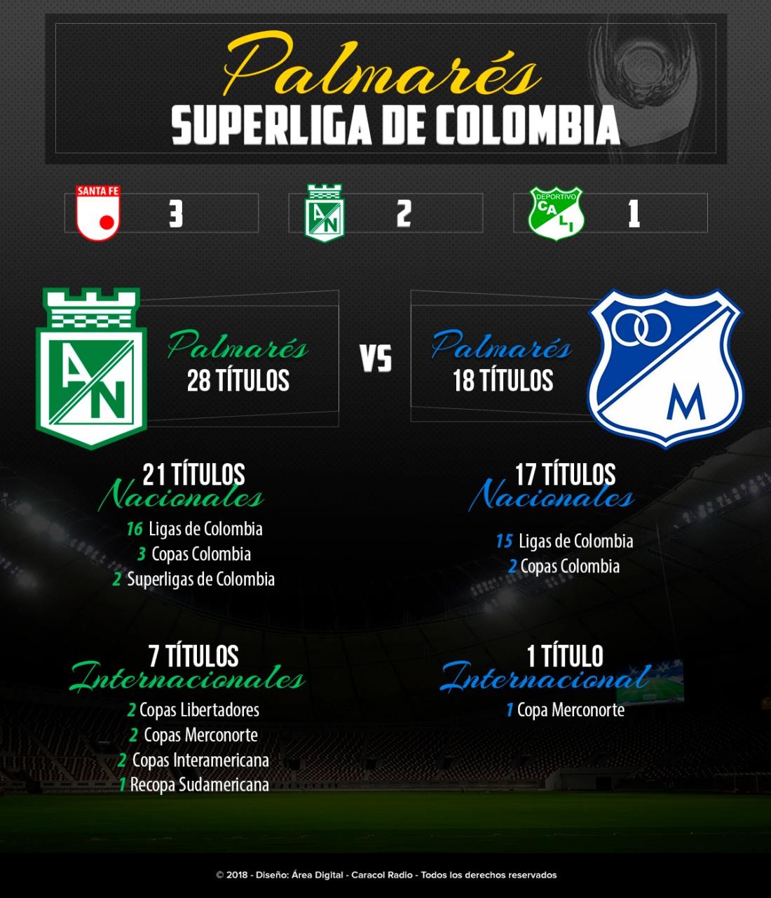 Superliga Millonarios Nacional Palmarés: Nacional y Millonarios, un palmarés cargado de títulos