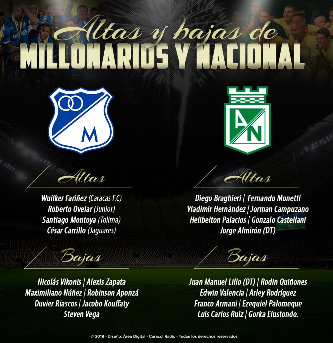 Altas bajas Nacional Millonarios Superliga: Altas y bajas: así llegan Nacional y Millonarios a la Superliga