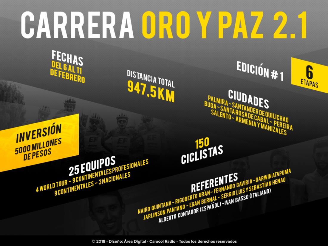 Carrera Oro y Paz: La Carrera Oro y Paz con lo mejor del ciclismo colombiano