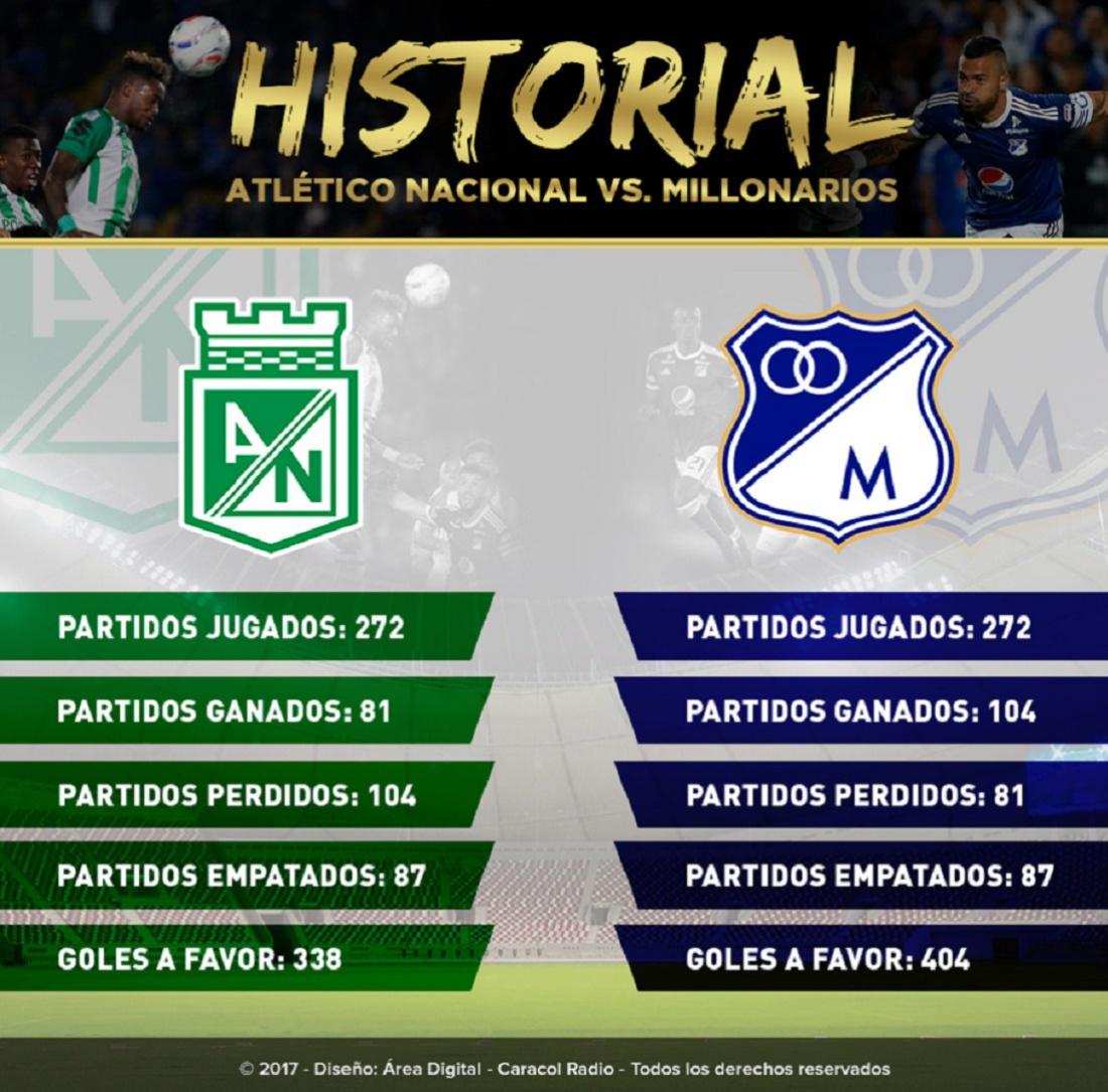 Historial Nacional Millonarios: Historial Atlético Nacional Vs. Millonarios