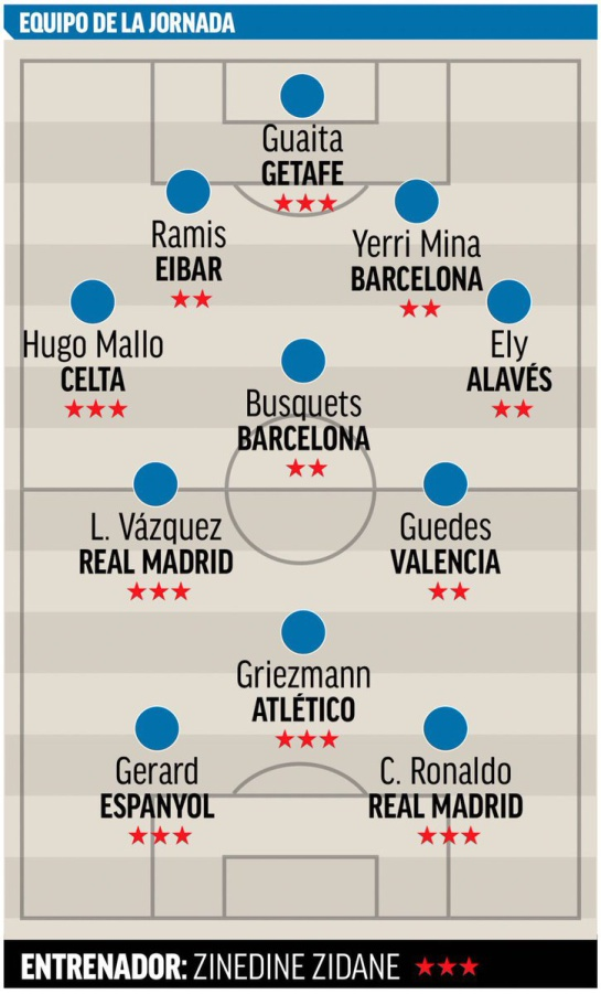 Yerry Mina equipo ideal fecha España: Yerry Mina, en el equipo ideal de la fecha 23 de la Liga de España
