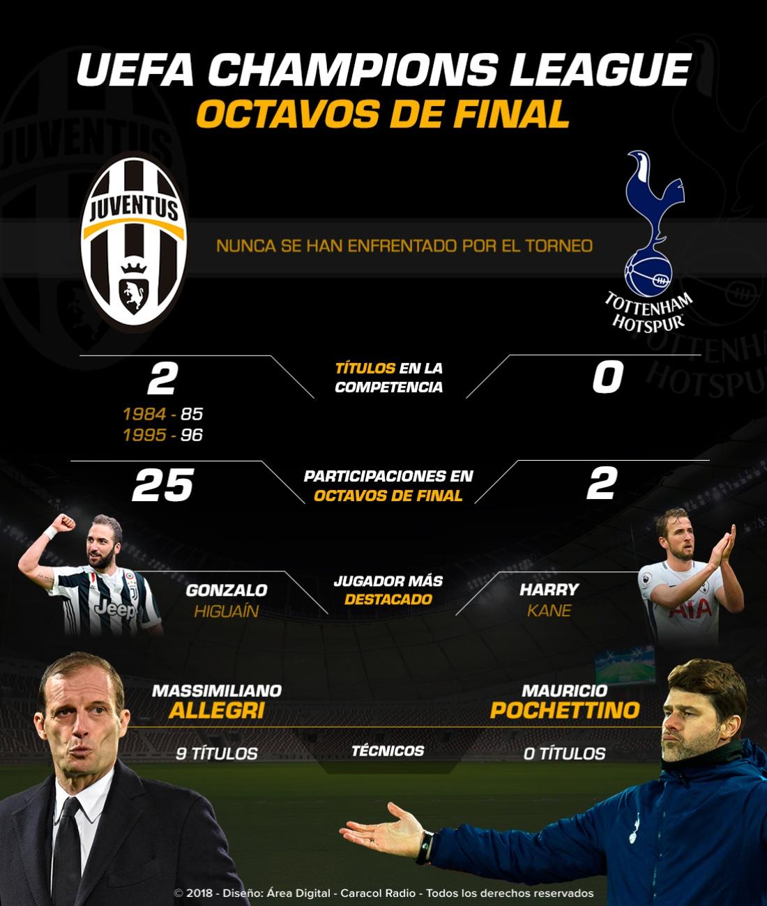 Juventus Vs. Tottenham: Juventus Vs. Tottenham, en Turín inicia la llave